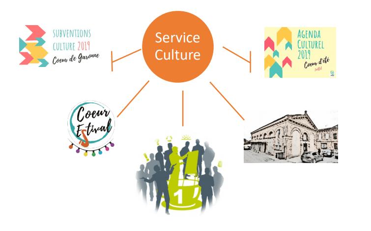 Schéma service culture 3CG