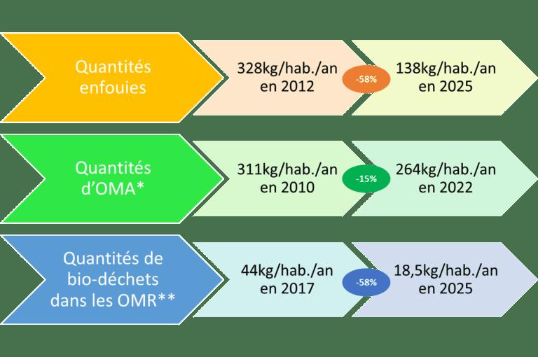 infographie zéro déchet Coeur de Garonne